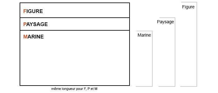 Formats français