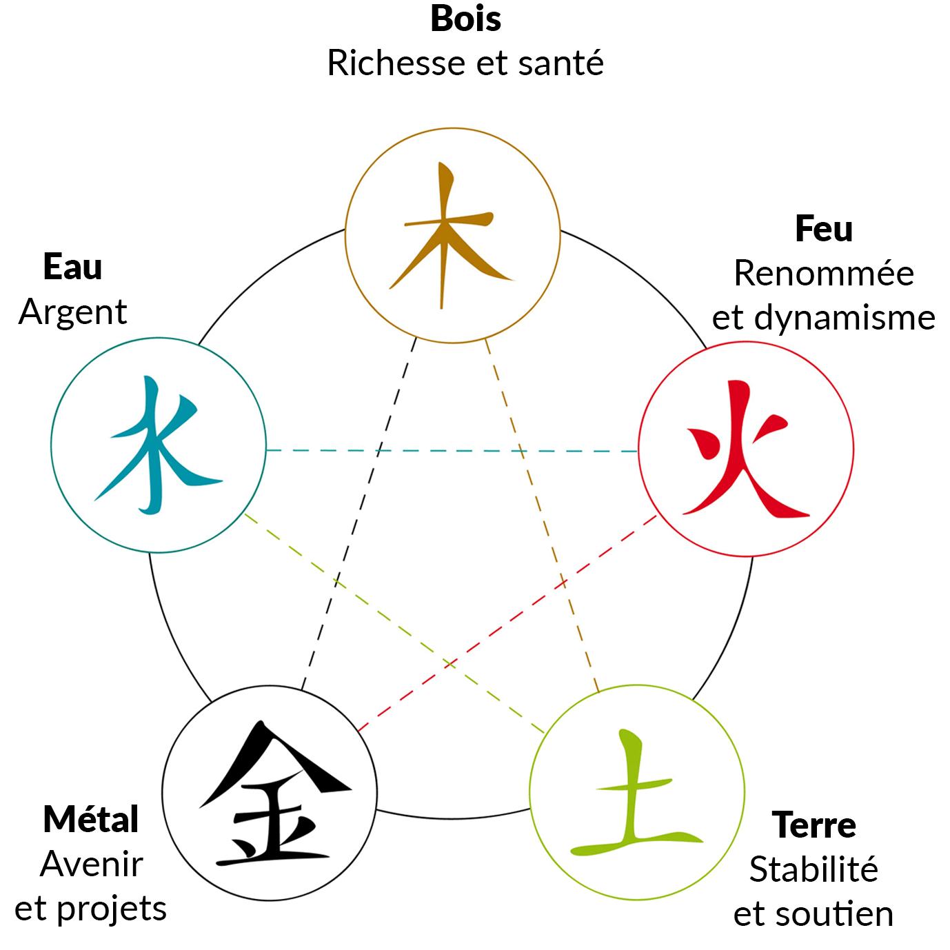 Feng-Shui Les 5 éléments